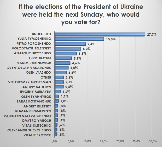 Ratings of the Presidential Candidates Ukraine 2019